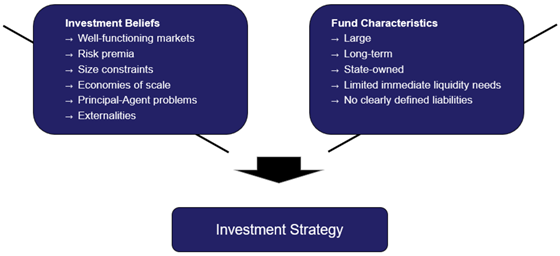 GPFG investment strategy