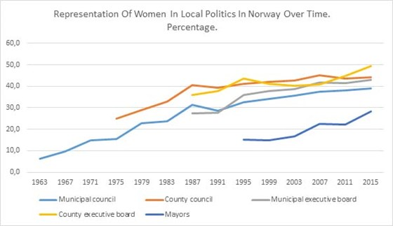 This graphs shows that the share of women has increased in all elected bodies and positions over the last decades, but the positions held are still not equally distributed between women and men at municipality level.