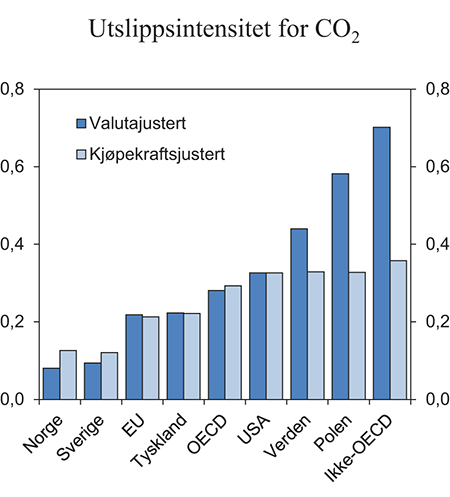 Figur 3.22 Utslippsintensitet for CO2. Tonn CO2 per 1000 dollar BNP. 2012