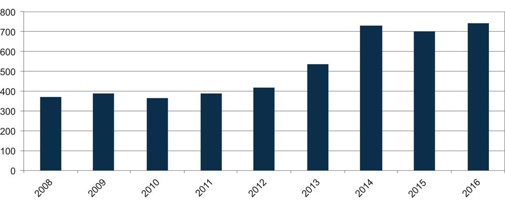 Figure 4.1 Total appropriations from the central government budget for Svalbard purposes, in NOK million.