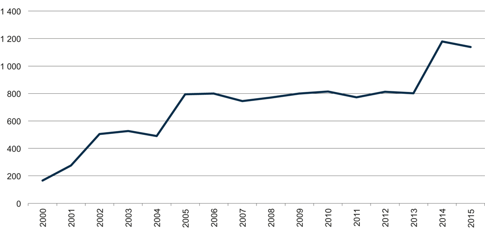 Figure 6.3 Increase in the number of Longyearbyen port calls since 2000.