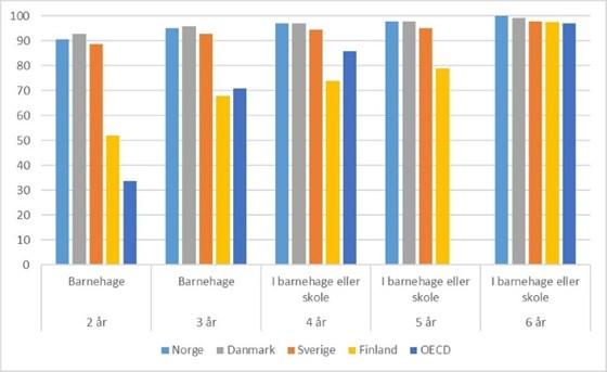 Dekningsgrad i barnehage og skole 1-6 år, i Norge (2015):