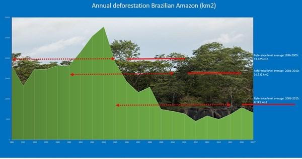 Grafikk avskoging brasil