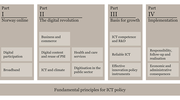 Figure 1.1 The structure of Digital Agenda for Norway