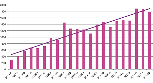 Figure 10.1 Number of cyber incidents handled in Norway, 2007–2012, by quarter