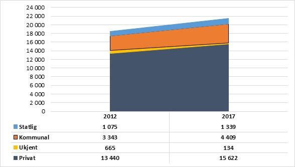 Diagram som beskriver økningen