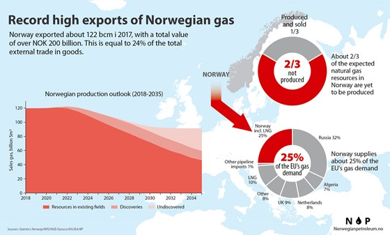 Graphics Norwegian gas export