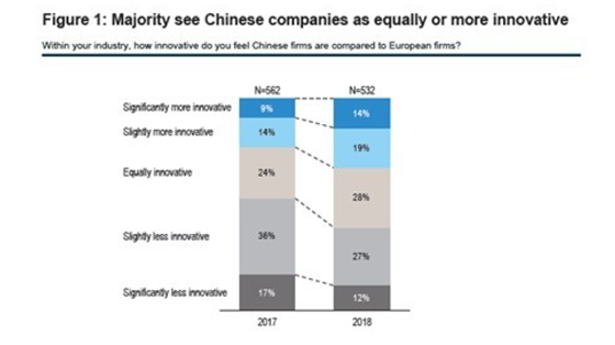Figure 1: Majority see Chinese companies as equally or more innovative