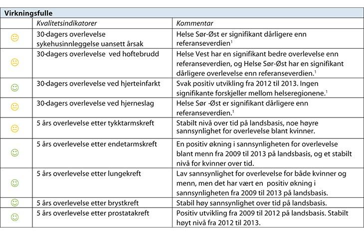 Figur 7.1 Resultater for samtlige nasjonale kvalitetsindikatorer 2014