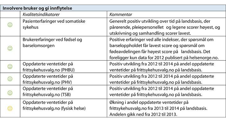 Figur 7.4 Resultater for samtlige nasjonale kvalitetsindikatorer 2014