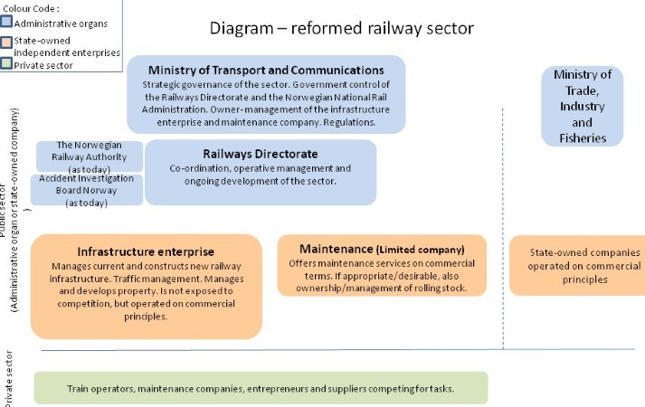 railway after reform