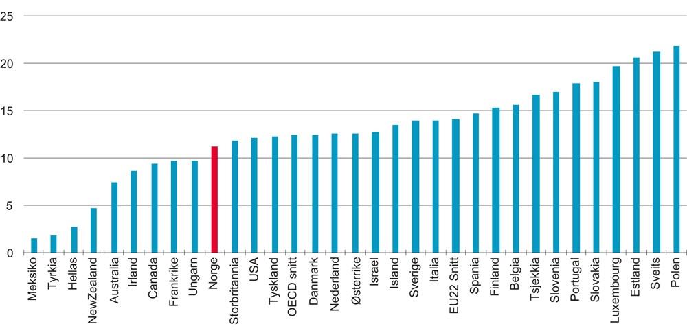 b11cba91 Figur 3.4 Andelen av befolkningen (25–64 år) med master- eller doktorgrad