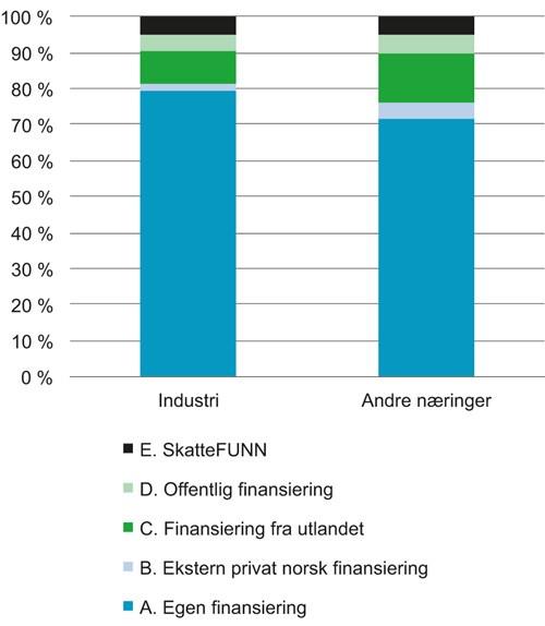 7de7685f Figur 3.5 Finansiering av egenutført forskning og utvikling
