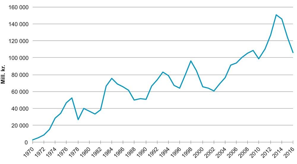 4c78c41b Figur 4.1 Bruttoinvesteringer i fast realkapital, utvinning og  rørtransport. Faste 2005-kroner