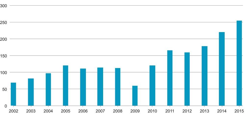 d743edc1 Figur 5.1 Årlig salg av industriroboter i verden (beregnet antall i 1 000)