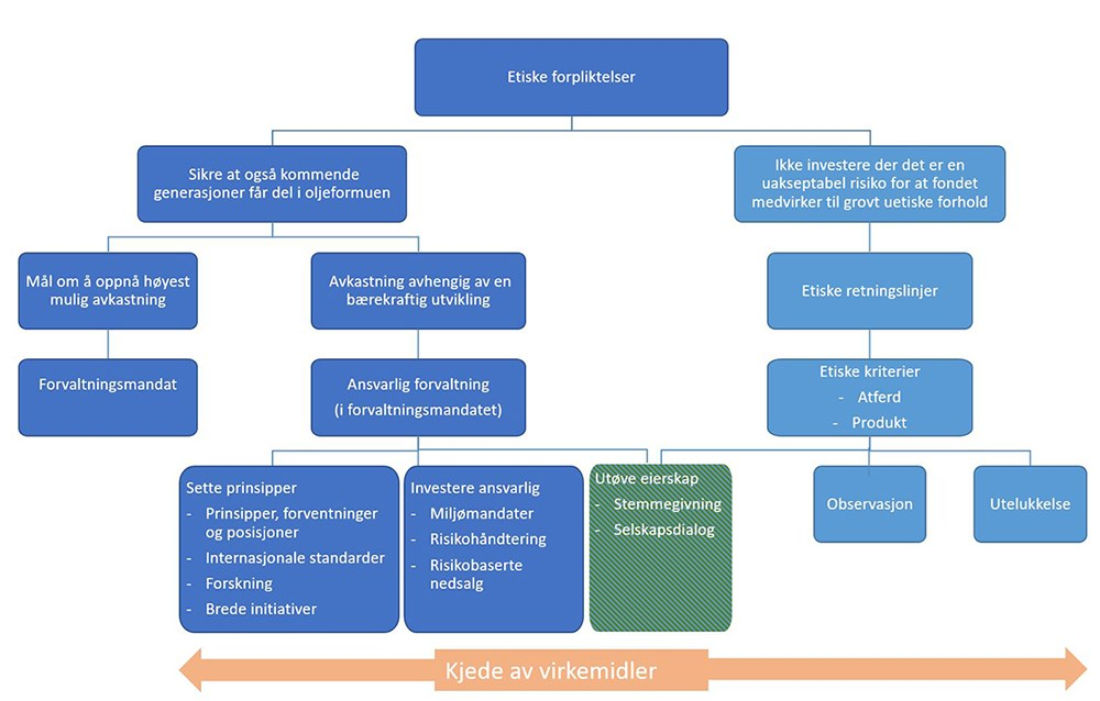 Figur 1: Det etiske rammeverket for Statens pensjonsfond utland
