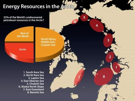 Energy resources in the Arctic