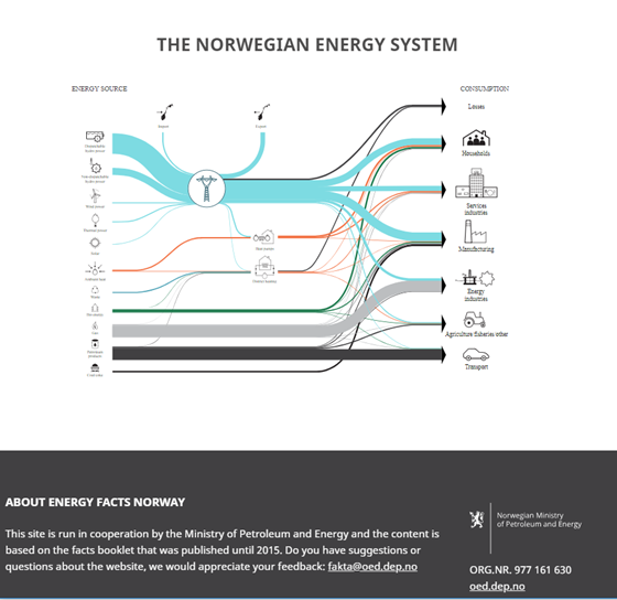 The norwegian energy system