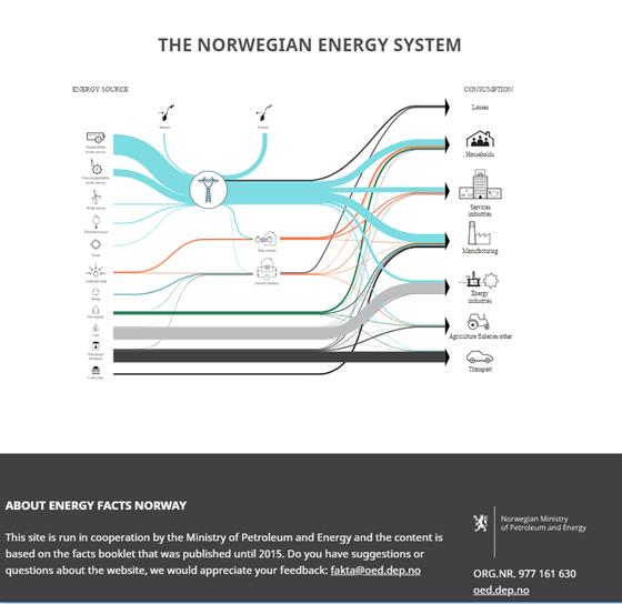 The norwegian energy system