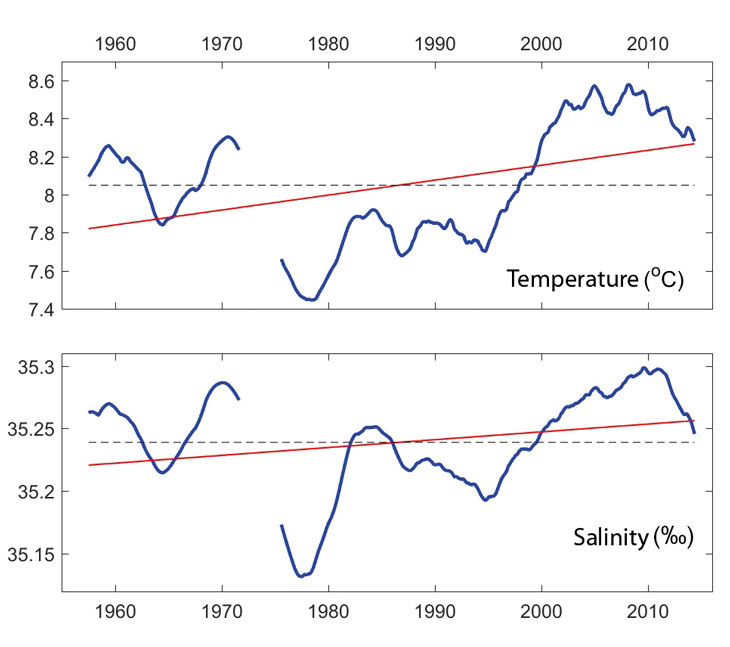 Figure 3.2 Temperature and salinity in the southern part of the Norwegian Sea. The blue lines show the five-year mean and the red lines indicate the long-term trend.