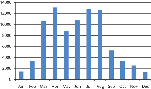 Figure 9.3 Number of guest nights per month in Longyearbyen, 2007