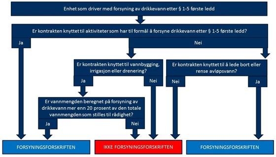 Figuren viser når forsyningsforskriften kommer til anvendelse på kontrakter som har tett sammenheng med forsyning av drikkevann.