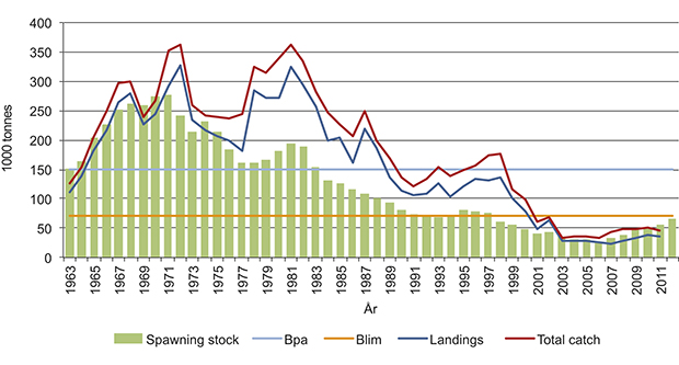 Figure 3.10 Changes in the spawning stock (1963–2012) and catches (1963–2011) of cod in the North Sea. Total catch = catches landed + discards. Blim: critical spawning stock reference point, Bpa: precautionary spawning stock reference point