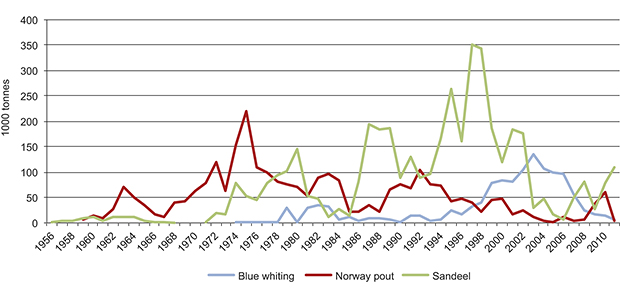 Figure 3.11 Norwegian industrial fisheries in the North Sea from the 1950s to the present. Fisheries for blue whiting, Norway pout and sandeels are generally called industrial fisheries because the catches are used for production of fish meal and oil.