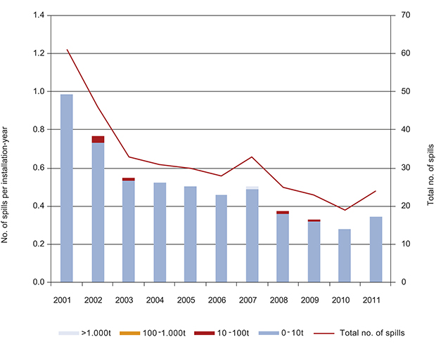 Figure 6.4 Number of crude oil spills in the North Sea in the period 2001–11, total and per installation-year.
