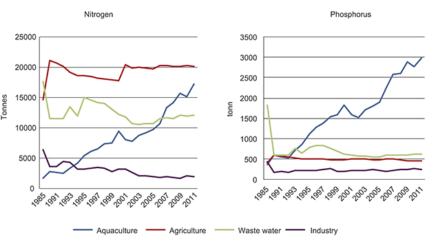 Figure 7.4 Norwegian discharges of nutrients to the North Sea and Skagerrak 1985–2011.