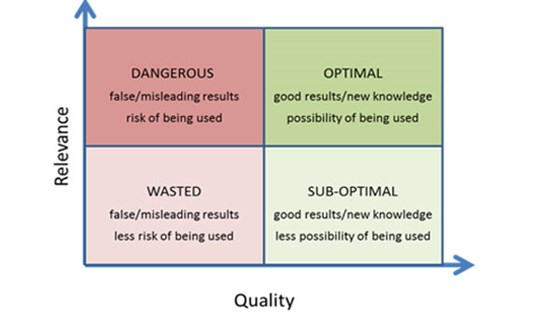 Figure: Quality and relevance