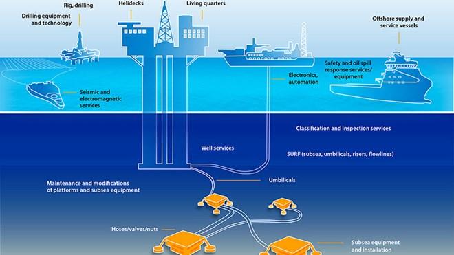 Oil and Gas - regjeringen no