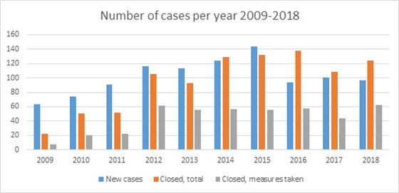 Number of cases per year 2009-2018.