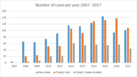 Number of cases per year 2007 - 2017